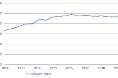 anstieg-der-angebotsmieten-im-august-2019-und-halbjahresrueckblick