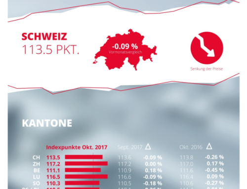 homegate.ch-Mietindex Oktober