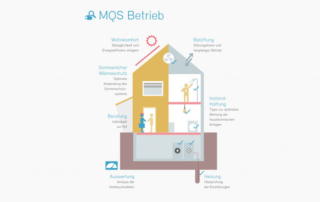 MQS Betrieb: Kleine Gebäude optimal betreiben