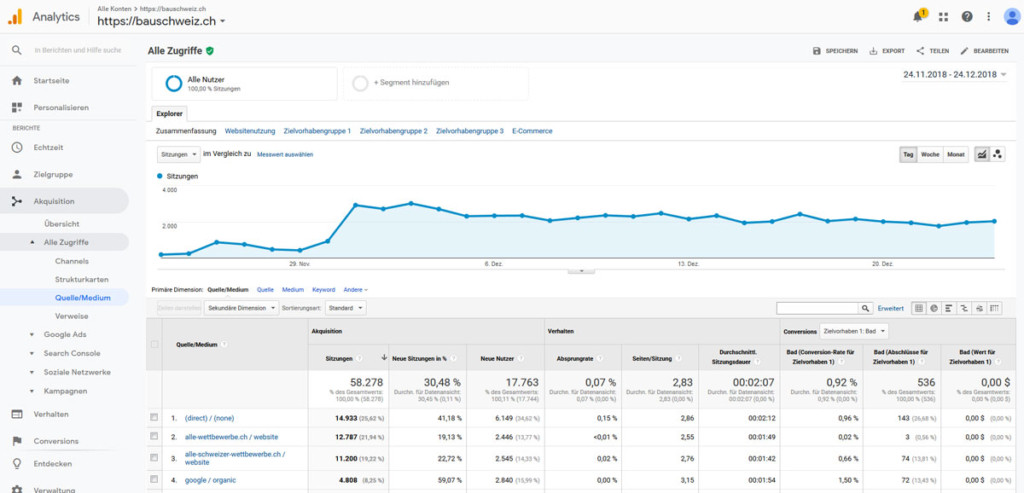 Google Analytics Statistiken