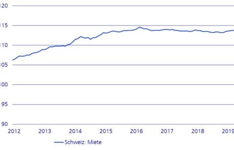 Anstieg der Angebotsmieten im August 2019 und Halbjahresrückblick