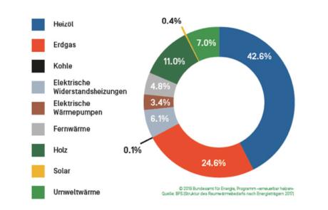 EnergieSchweiz lanciert an der Swissbau das Programm «erneuerbar heizen»