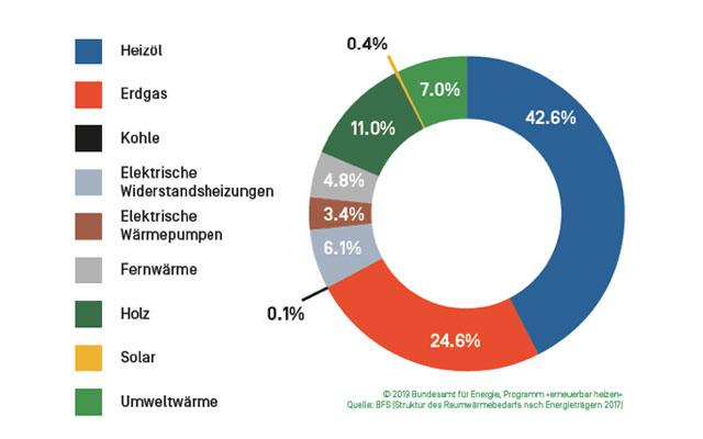 EnergieSchweiz lanciert an der Swissbau das Programm «erneuerbar heizen».