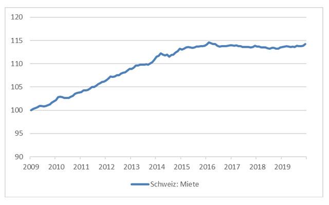 Steigende Stadtmieten prägen den Schweizer Mietwohnungsmarkt im Jahr 2019