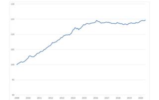 Halbjahresrückblick 2020: Mietpreise in den Städten steigen trotz Coronakrise