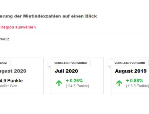 Im August 2020 steigen die Mieten insbesondere im Kanton Thurgau