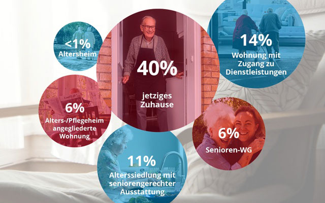 Fast die Hälfte der Deutschschweizer möchte im Alter auf dem Land leben