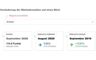 Im September bleiben die Angebotsmieten in der Schweiz unverändert