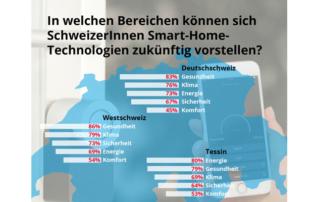 Smart-Home-Technologien im Bereich Gesundheit gewinnen an Beliebtheit