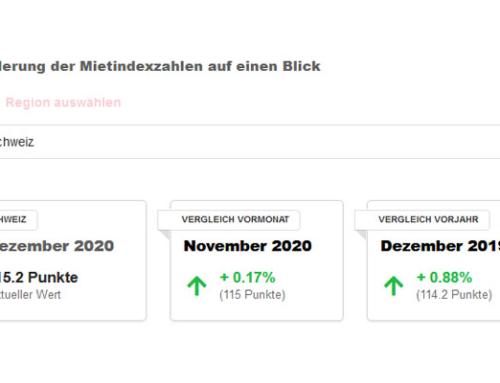 Anstieg der Angebotsmieten im Dezember 2020