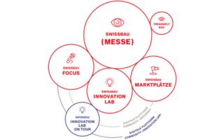 Die führende Plattform der Schweizer Bau- und Immobilienwirtschaft