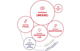 Die Swissbau geht 2022 neue Wege