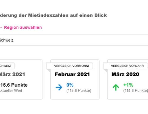 Im März 2021 bleiben die Angebotsmieten in der Schweiz unverändert
