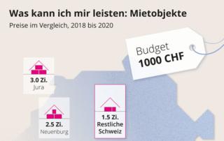 So unterschiedlich lässt es sich in der Schweiz mit dem gleichen Budget wohnen