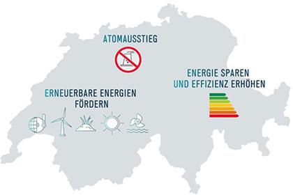 Energiestrategie 2050: Abstimmung zum Energiegesetz
