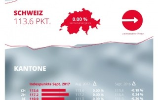 homegate.ch-Mietindex: September 2017