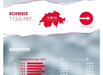 homegate.ch-Mietindex: September 2017