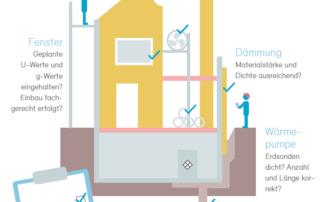 Studien zu Minergie-Systemerneuerung und Minergie-MQS
