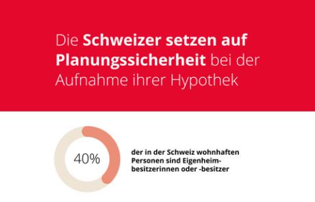 Schweizer halten Ihrem Hypothekargeber die Treue
