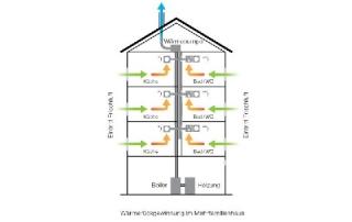 Trivent Lüftungssysteme Wohnungsbau